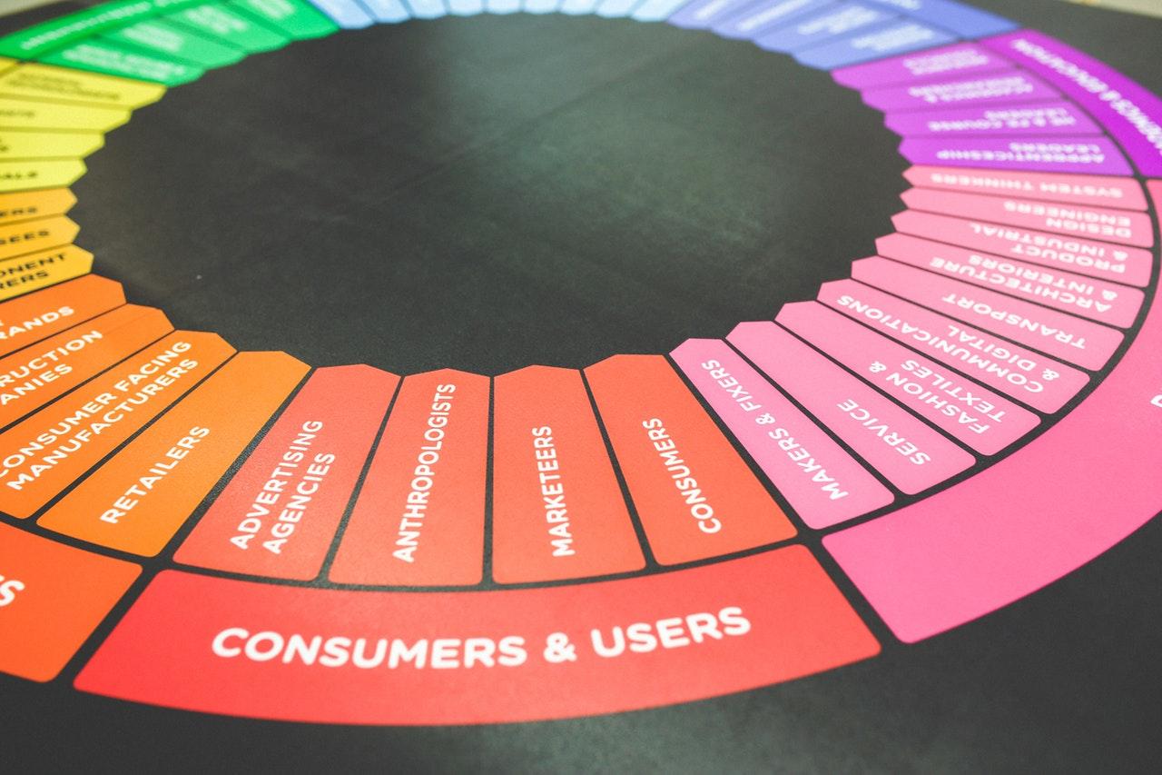 التسويق - ما هو التسويق