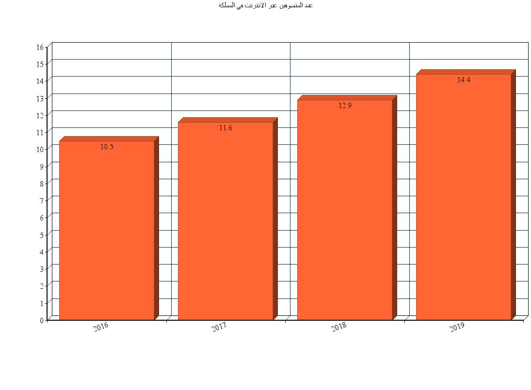 مبيعات السعودية - في السوق السعودي