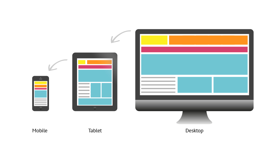 What is responsive web development ?