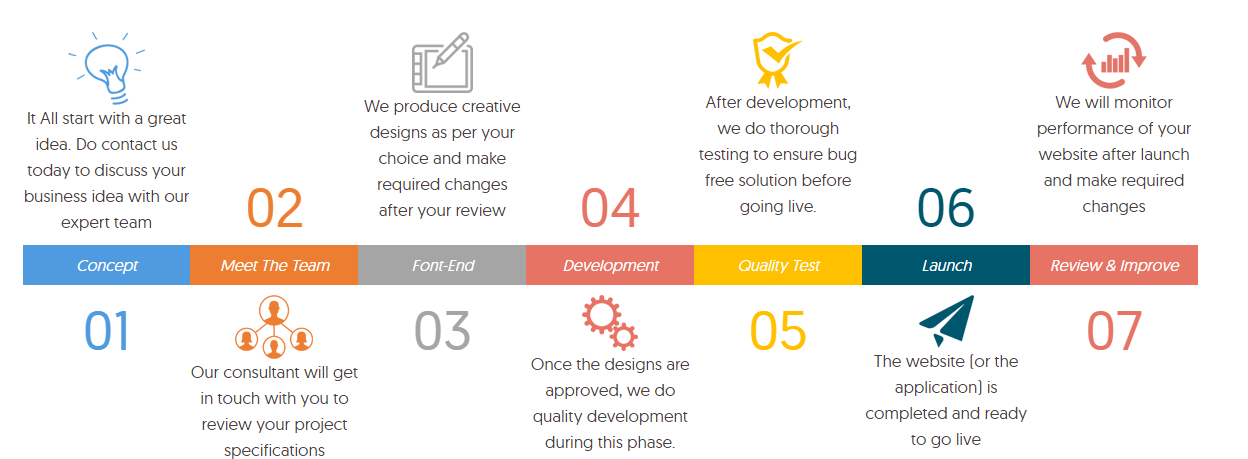 Web company & California development company duties